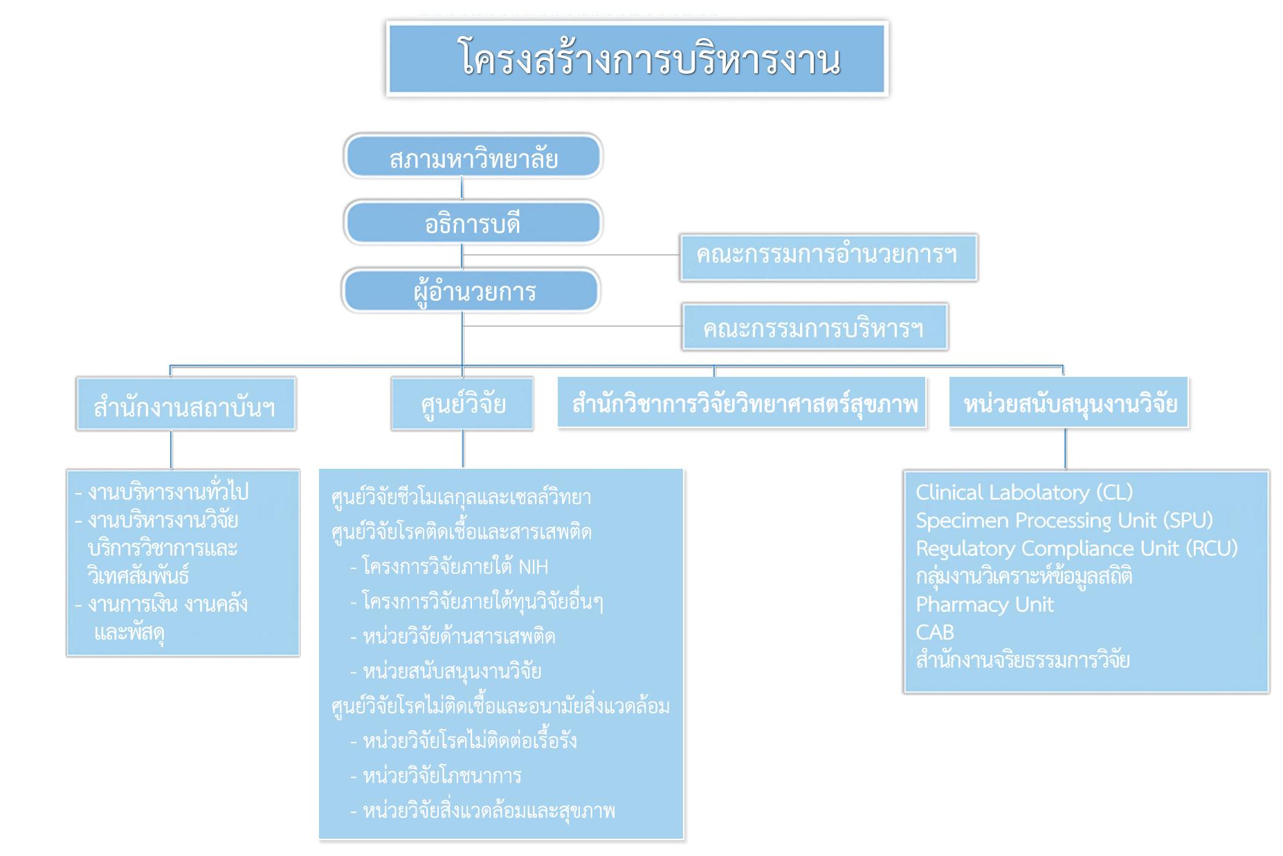 organizationchart2015